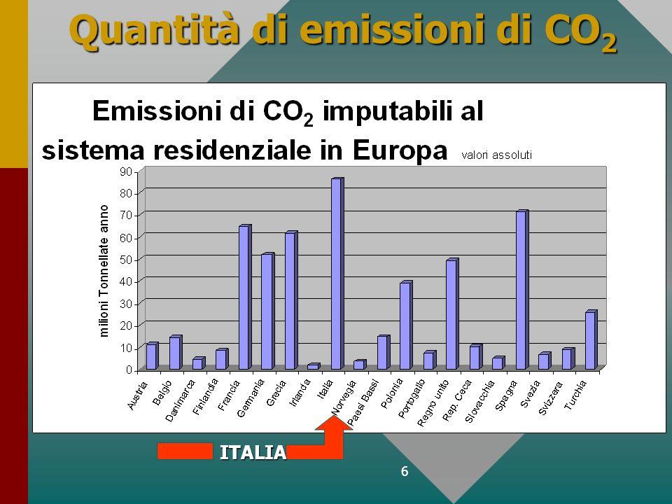 6 Quantità di emissioni di CO 2 ITALIA
