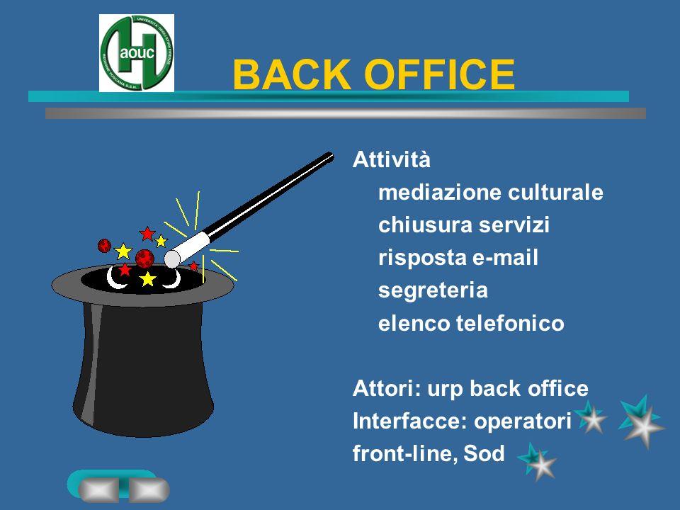 OSSERVATORIO QUALITA PERCEPITA Attività: Raccolta e analisi reclami e segnalazioni indagini sulla soddisfazione degli utenti Attori: urp back office I