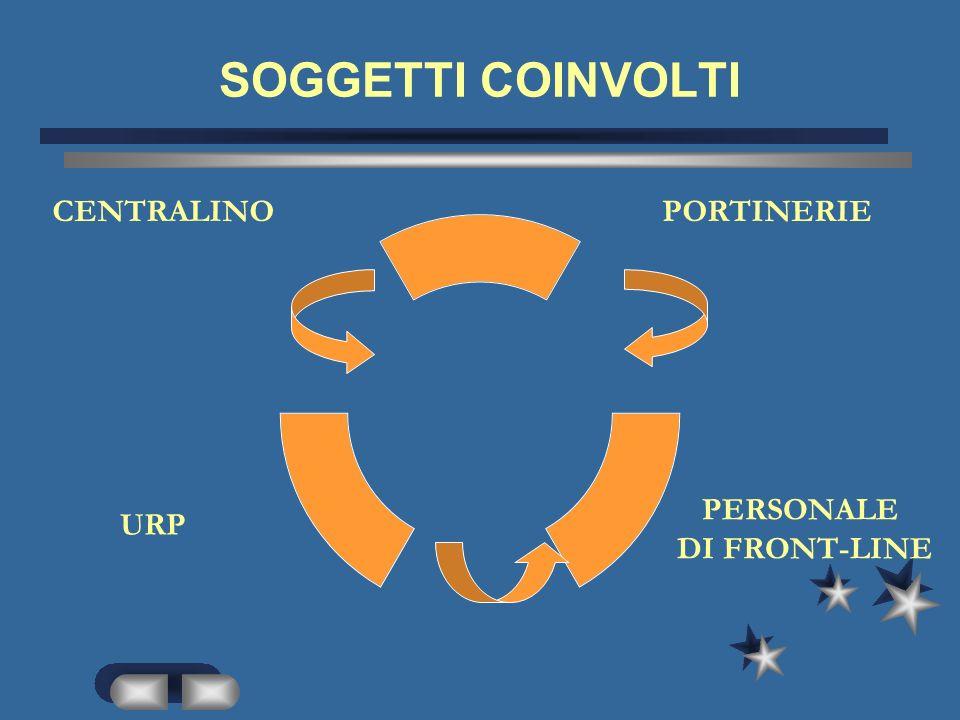 Passaggio linee telefoniche centralino-portinerie ATTIVITA ATTORI INTERFACCE Chiusura del Programma telefonico.