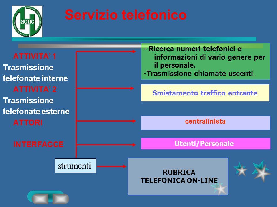 Passaggio linee Portinerie-Centralino ATTIVITA ATTORI INTERFACCE centralinista Portinerie PROCEDURA Apertura posto operatore con password Il portiere