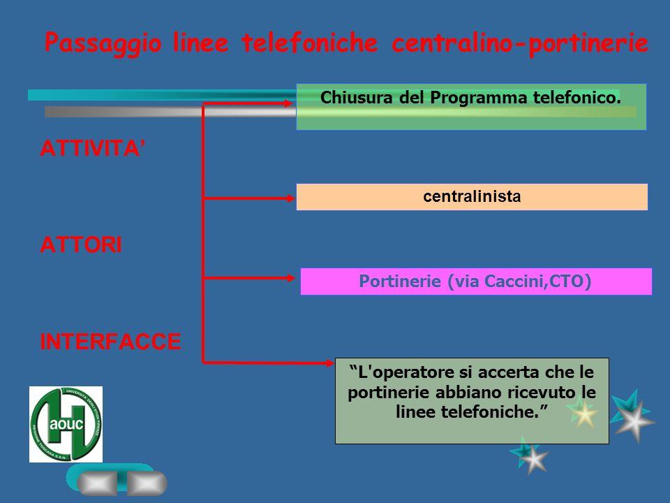 Servizio telefonico ATTIVITA 1 Trasmissione telefonate interne ATTIVITA 2 Trasmissione telefonate esterne ATTORI INTERFACCE - Ricerca numeri telefonic