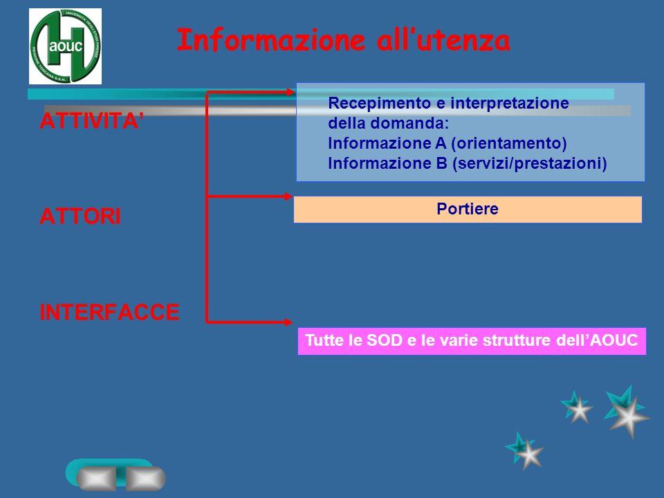 Accoglienza e informazione Accesso utenza esterna ai varchi Accesso utenza interna ai varchi –Dipendenti in pd –Dipendenti servizi/accessi Accesso ute