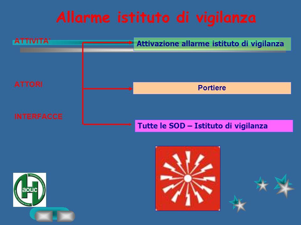 Custodia chiavi ATTIVITA1 ATTORI INTERFACCE Custodia chiavi destinate allaccesso di spazi comuni e in alcuni casi consegna con firma su apposito regis