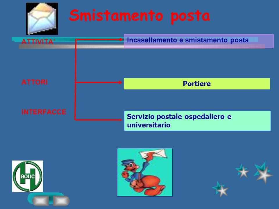 Gestione urne URP ATTIVITA ATTORI INTERFACCE Sorveglianza e gestione urne Rifornimento modulistica Guida alluso delle schede Portiere URP