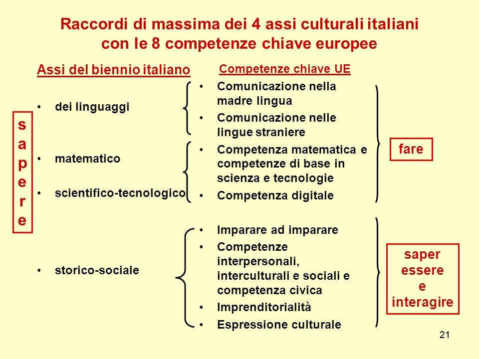 21 Raccordi di massima dei 4 assi culturali italiani con le 8 competenze chiave europee Assi del biennio italiano dei linguaggi matematico scientifico