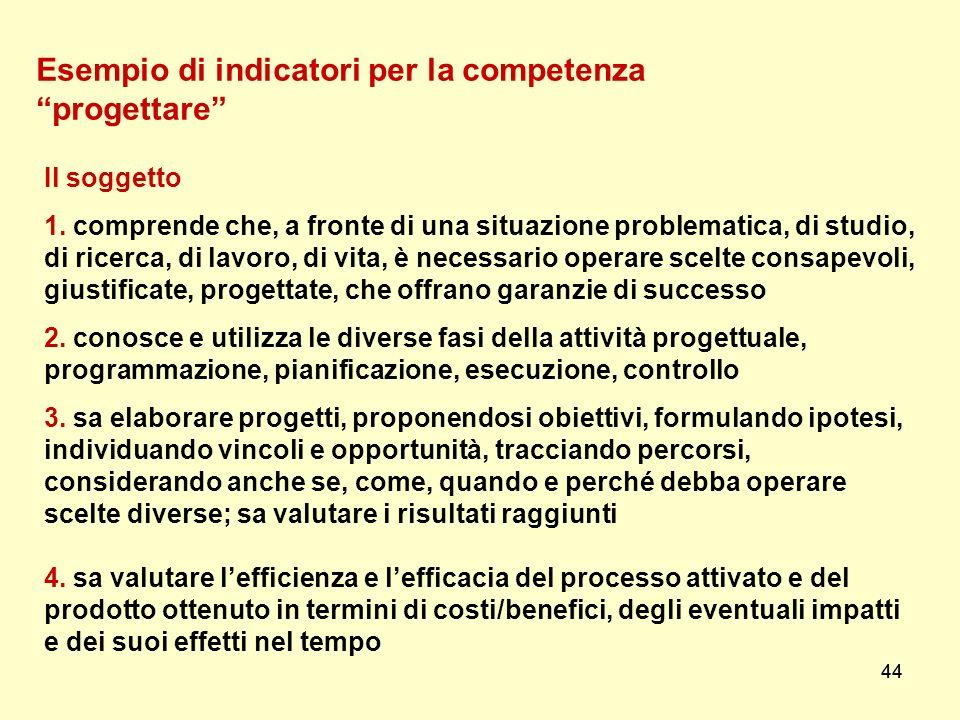 44 Esempio di indicatori per la competenza progettare Il soggetto 1. comprende che, a fronte di una situazione problematica, di studio, di ricerca, di