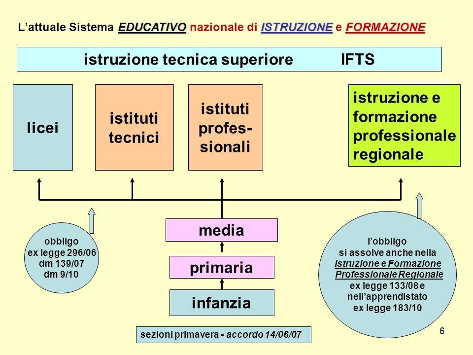 6 infanzia primaria media licei istruzione e formazione professionale regionale EDUCATIVOISTRUZIONEFORMAZIONE Lattuale Sistema EDUCATIVO nazionale di