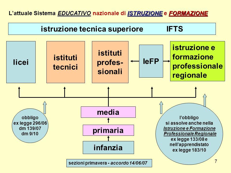 7 infanzia primaria media licei istruzione e formazione professionale regionale EDUCATIVOISTRUZIONEFORMAZIONE Lattuale Sistema EDUCATIVO nazionale di