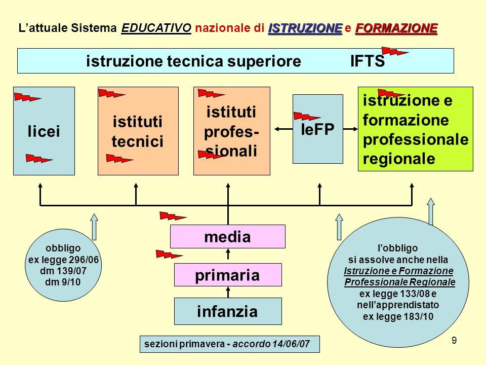 9 infanzia primaria media licei istruzione e formazione professionale regionale EDUCATIVOISTRUZIONEFORMAZIONE Lattuale Sistema EDUCATIVO nazionale di