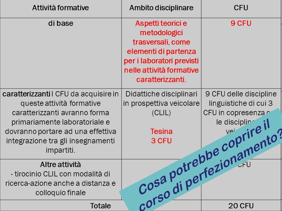 Attività formativeAmbito disciplinareCFU di baseAspetti teorici e metodologici trasversali, come elementi di partenza per i laboratori previsti nelle attività formative caratterizzanti.