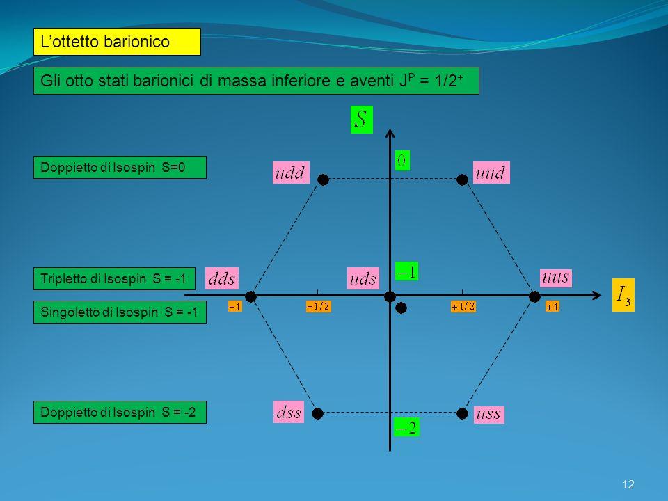 Lottetto barionico 12 Doppietto di Isospin S=0 Tripletto di Isospin S = -1 Singoletto di Isospin S = -1 Doppietto di Isospin S = -2 Gli otto stati bar