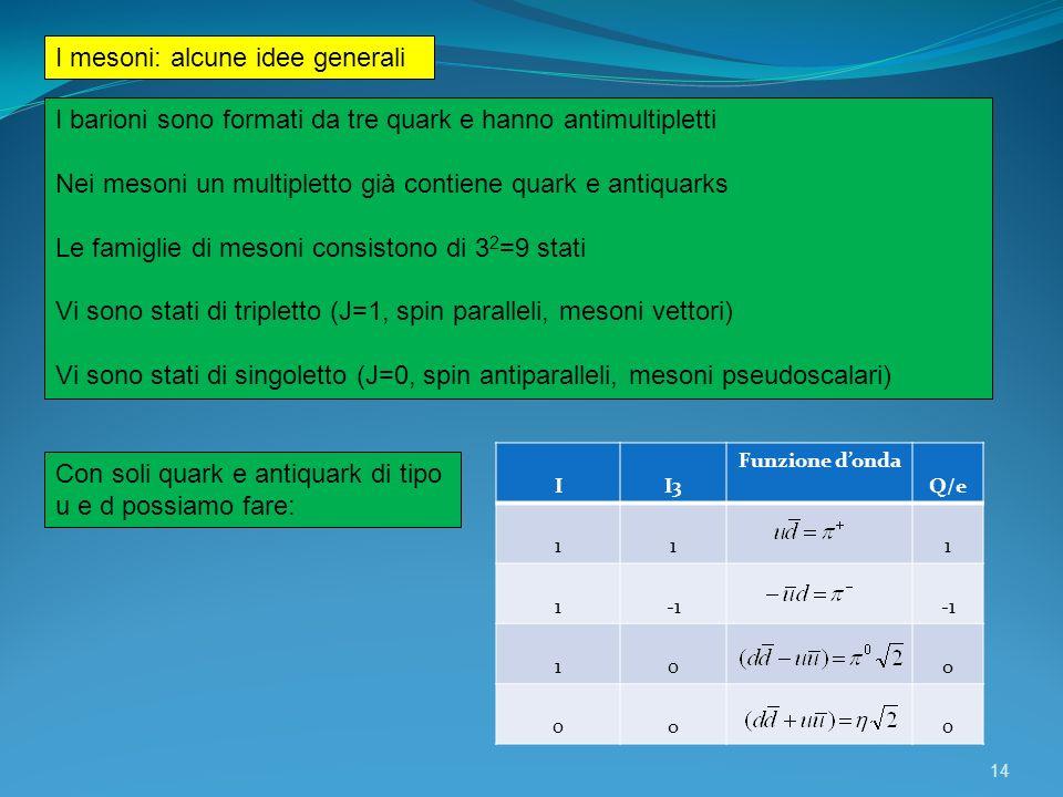14 I mesoni: alcune idee generali I barioni sono formati da tre quark e hanno antimultipletti Nei mesoni un multipletto già contiene quark e antiquark