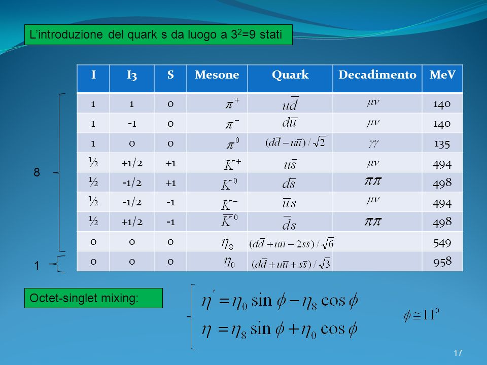 17 Lintroduzione del quark s da luogo a 3 2 =9 stati II3SMesoneQuarkDecadimentoMeV 110140 10140 100135 ½+1/2+1494 ½-1/2+1498 ½-1/2494 ½+1/2498 000549