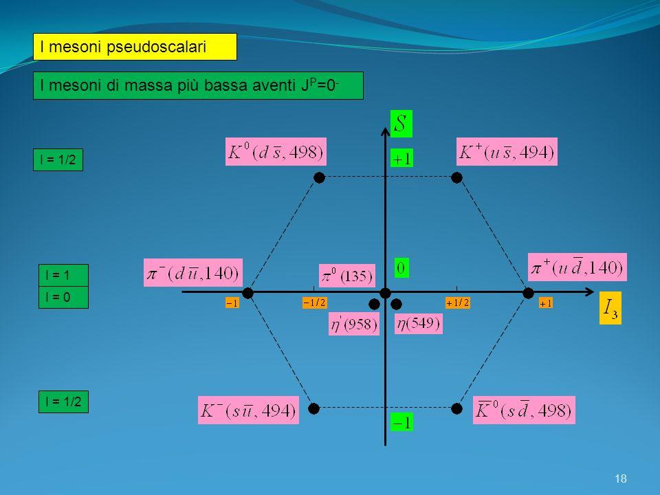 18 I = 1/2 I = 1 I = 0 I = 1/2 I mesoni pseudoscalari I mesoni di massa più bassa aventi J P =0 -
