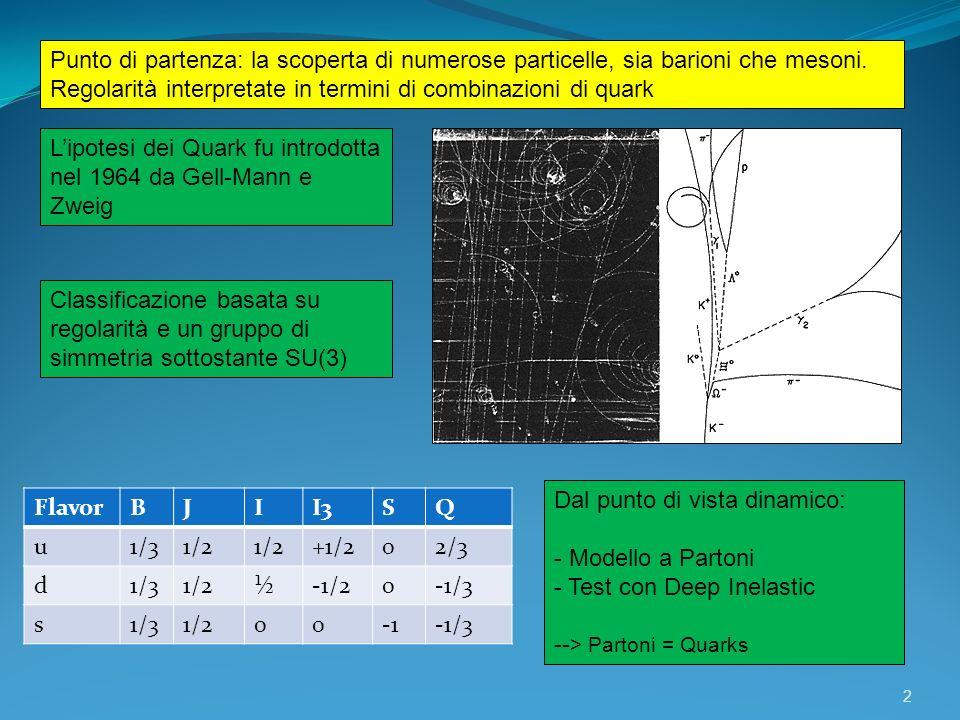 13 I = 1/2 I = 1 I = 0 I = 1/2 177 MeV 202 MeV Le particelle :