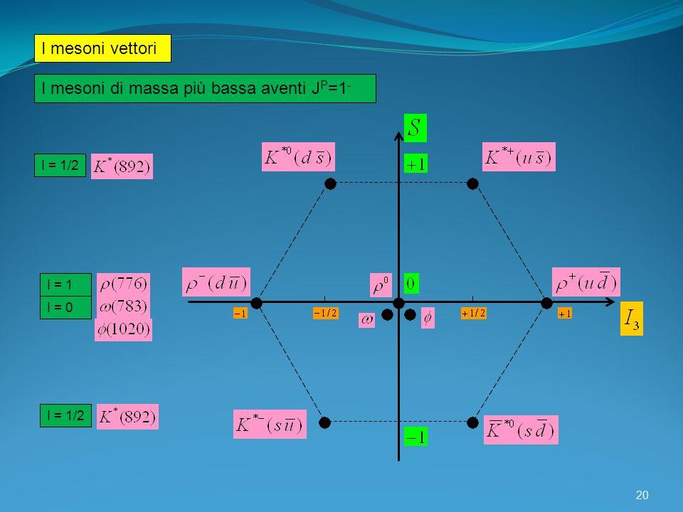 20 I = 1/2 I = 1 I = 0 I = 1/2 I mesoni vettori I mesoni di massa più bassa aventi J P =1 -