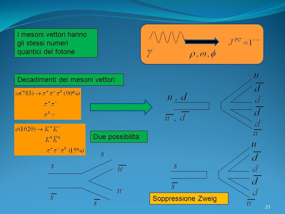 21 I mesoni vettori hanno gli stessi numeri quantici del fotone Decadimenti dei mesoni vettori: Soppressione Zweig Due possibilità: