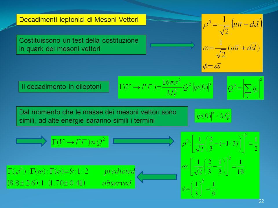 Decadimenti leptonici di Mesoni Vettori 22 Costituiscono un test della costituzione in quark dei mesoni vettori Il decadimento in dileptoni Dal moment