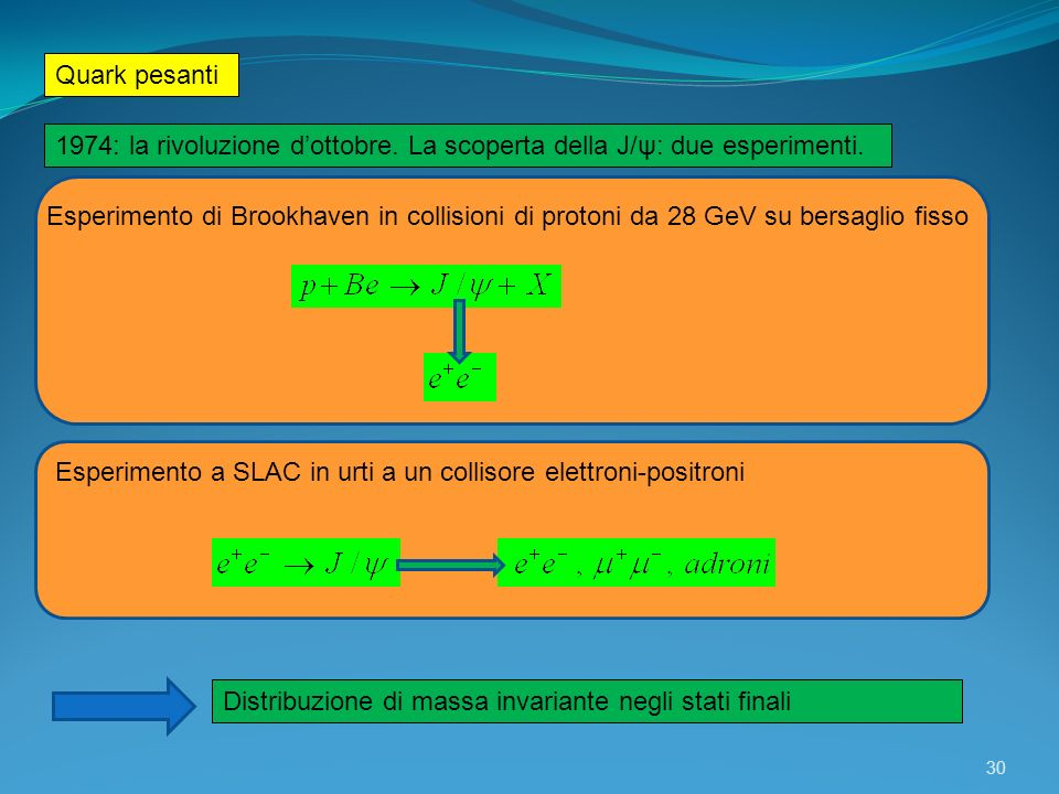 Quark pesanti 30 1974: la rivoluzione dottobre. La scoperta della J/ψ: due esperimenti. Esperimento di Brookhaven in collisioni di protoni da 28 GeV s