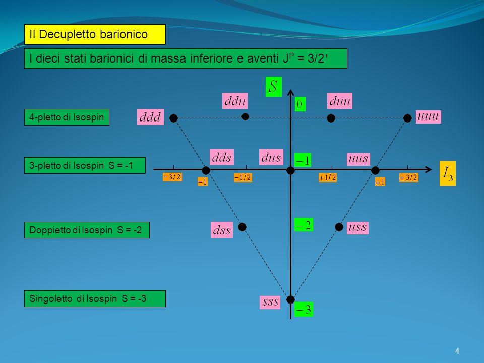 Il Decupletto barionico I dieci stati barionici di massa inferiore e aventi J P = 3/2 + 4 4-pletto di Isospin 3-pletto di Isospin S = -1 Doppietto di