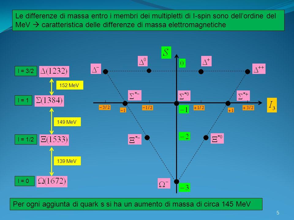 5 I = 3/2 I = 1 I = 1/2 I = 0 Le differenze di massa entro i membri dei multipletti di I-spin sono dellordine del MeV caratteristica delle differenze