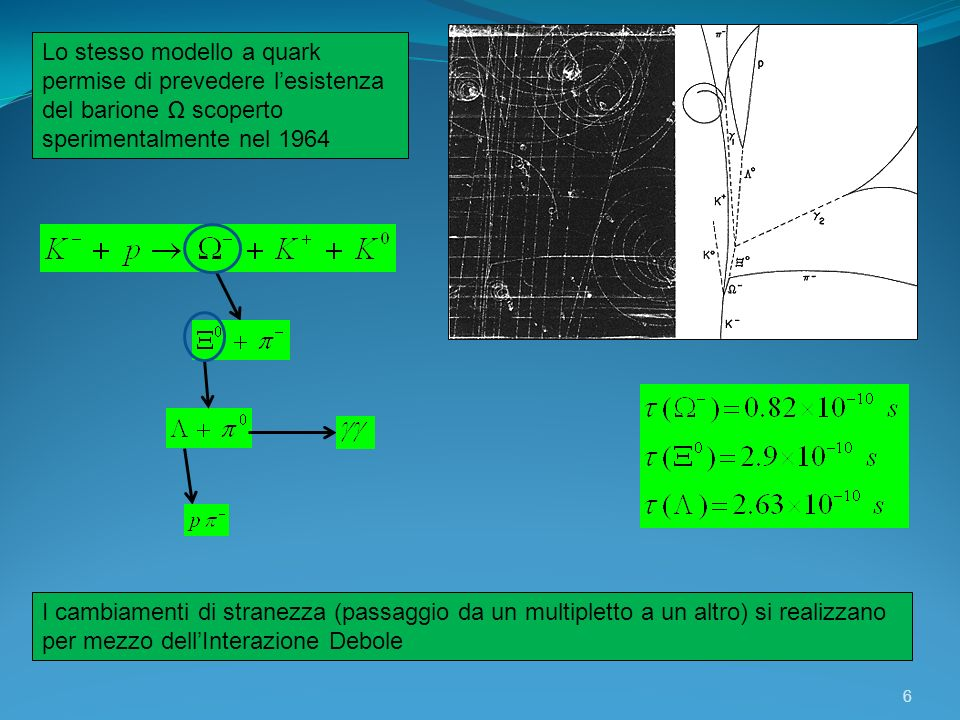 6 Lo stesso modello a quark permise di prevedere lesistenza del barione scoperto sperimentalmente nel 1964 I cambiamenti di stranezza (passaggio da un