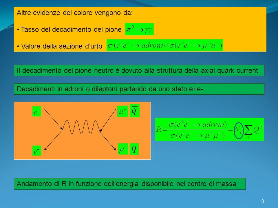 8 Altre evidenze del colore vengono da: Tasso del decadimento del pione Valore della sezione durto Il decadimento del pione neutro è dovuto alla strut