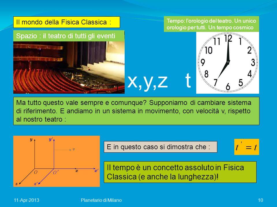 10Planetario di Milano11-Apr-2013 Il mondo della Fisica Classica : Spazio : il teatro di tutti gli eventi Tempo: lorologio del teatro. Un unico orolog