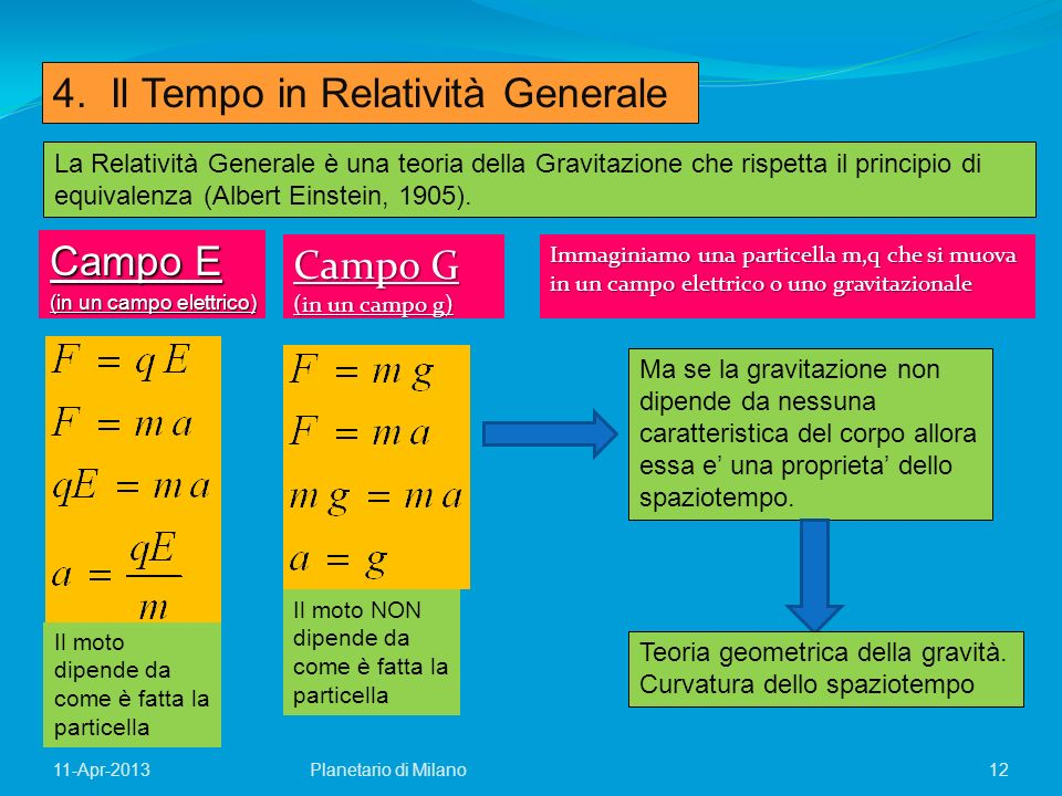 12Planetario di Milano11-Apr-2013 4. Il Tempo in Relatività Generale La Relatività Generale è una teoria della Gravitazione che rispetta il principio