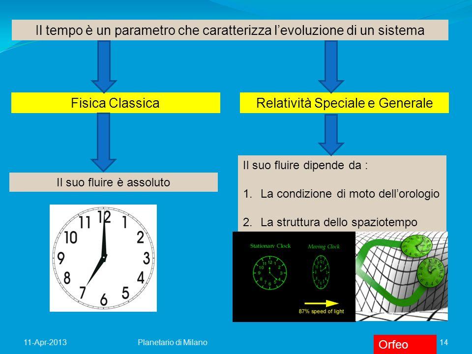 14Planetario di Milano11-Apr-2013 Relatività Speciale e Generale Il suo fluire dipende da : 1.La condizione di moto dellorologio 2.La struttura dello