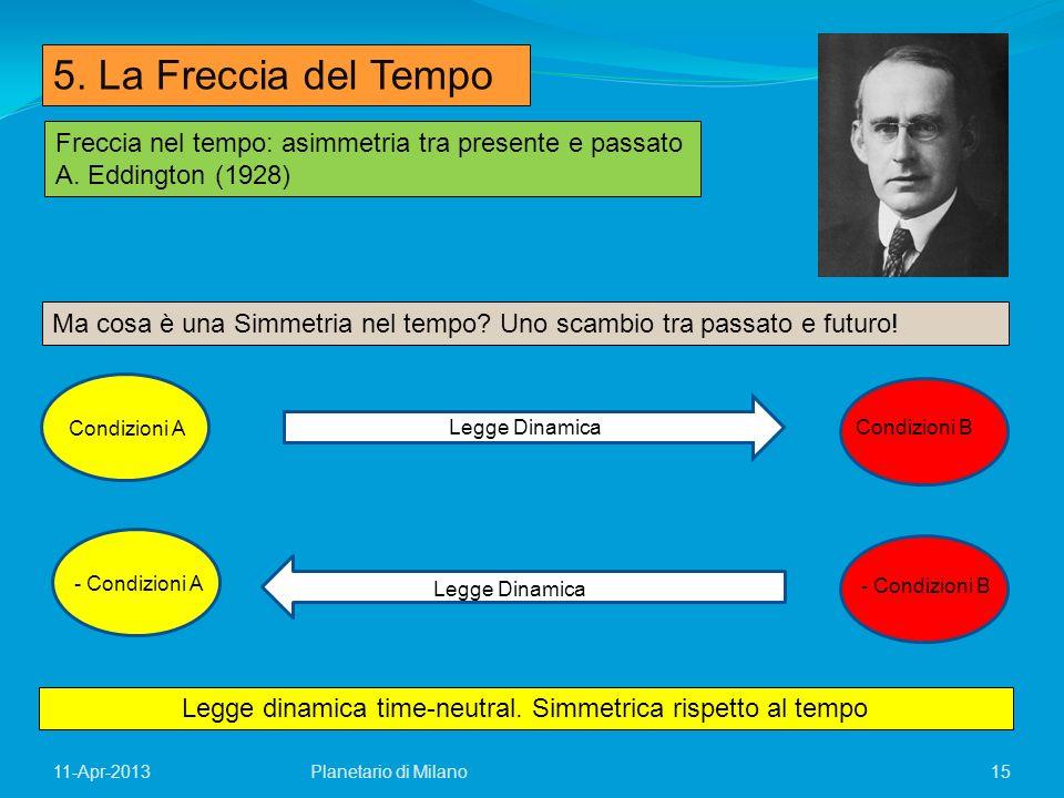 15Planetario di Milano11-Apr-2013 Freccia nel tempo: asimmetria tra presente e passato A. Eddington (1928) Ma cosa è una Simmetria nel tempo? Uno scam