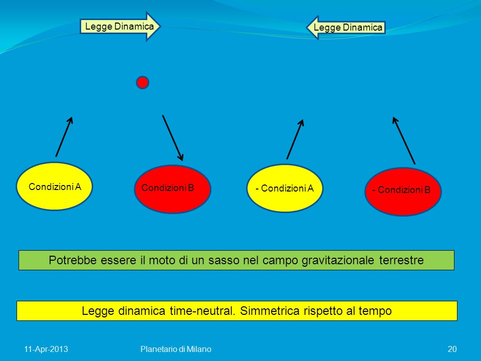 20Planetario di Milano11-Apr-2013 Legge Dinamica Condizioni A Condizioni B - Condizioni A - Condizioni B Legge dinamica time-neutral. Simmetrica rispe