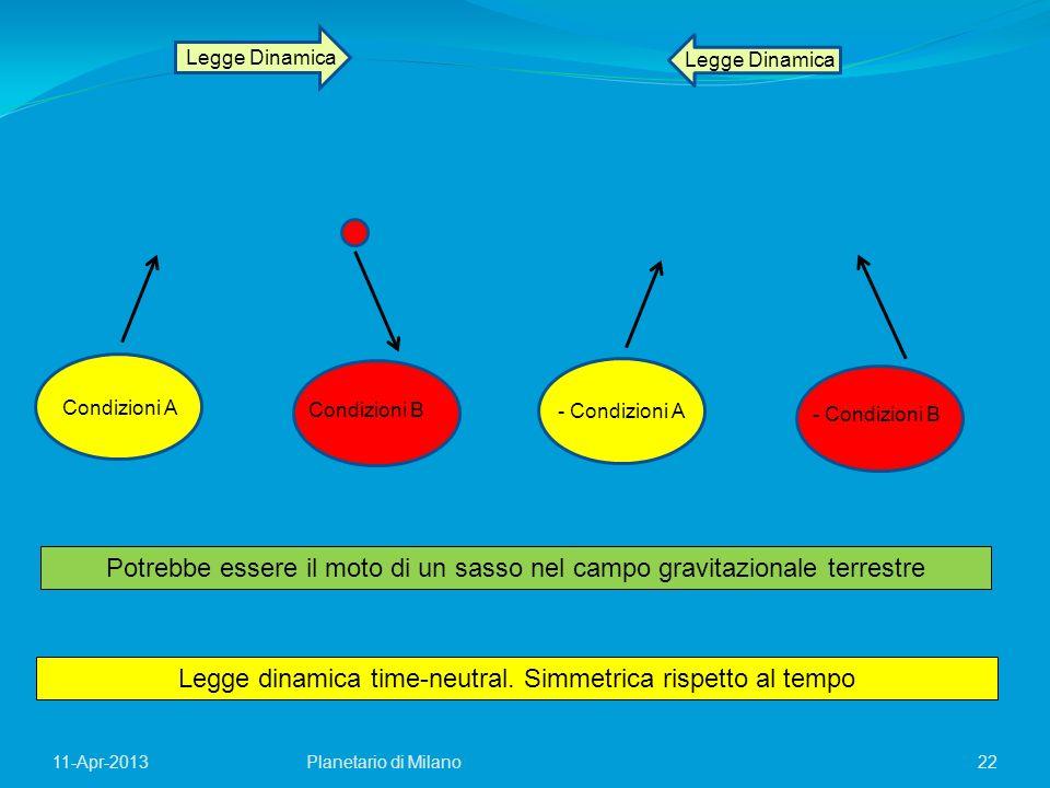 22Planetario di Milano11-Apr-2013 Legge Dinamica Condizioni A Condizioni B - Condizioni A - Condizioni B Legge dinamica time-neutral. Simmetrica rispe