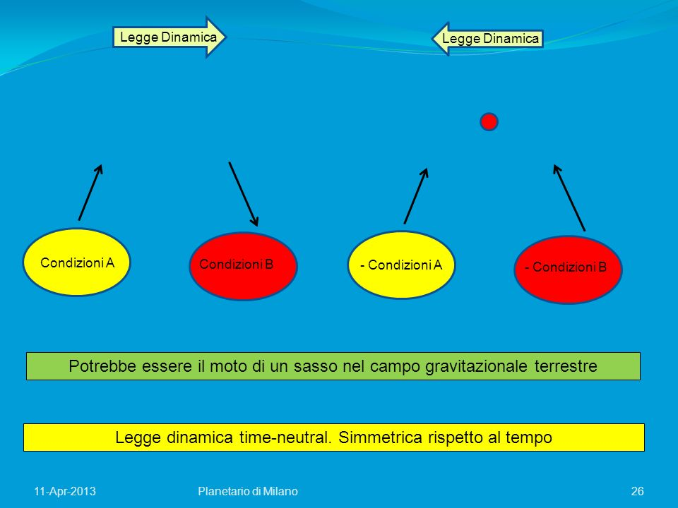 26Planetario di Milano11-Apr-2013 Legge Dinamica Condizioni A Condizioni B - Condizioni A - Condizioni B Legge dinamica time-neutral. Simmetrica rispe