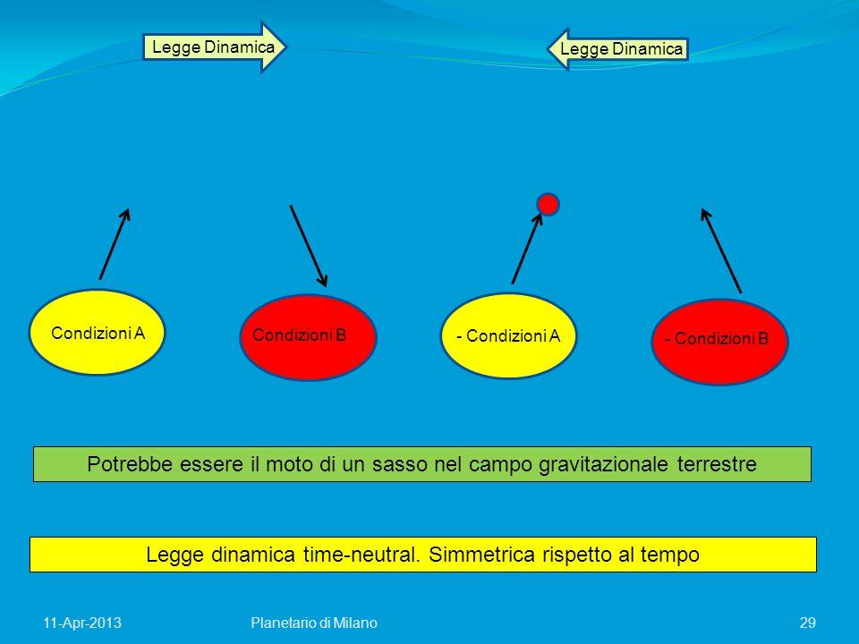 29Planetario di Milano11-Apr-2013 Legge Dinamica Condizioni A Condizioni B - Condizioni A - Condizioni B Legge dinamica time-neutral. Simmetrica rispe