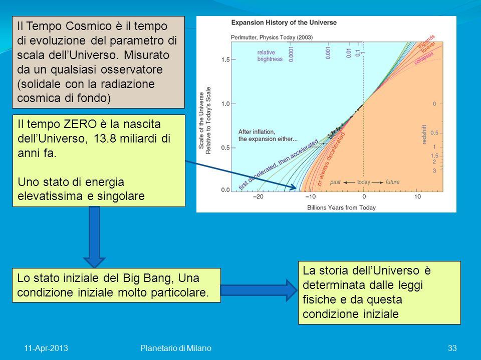 33Planetario di Milano11-Apr-2013 Il Tempo Cosmico è il tempo di evoluzione del parametro di scala dellUniverso. Misurato da un qualsiasi osservatore