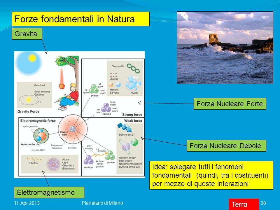 Forze fondamentali in Natura Gravità Elettromagnetismo Forza Nucleare Forte Forza Nucleare Debole Idea: spiegare tutti i fenomeni fondamentali (quindi