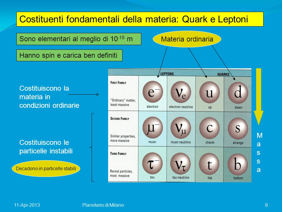 17Planetario di Milano11-Apr-2013 Legge Dinamica Condizioni A Condizioni B - Condizioni A - Condizioni B Legge dinamica time-neutral.