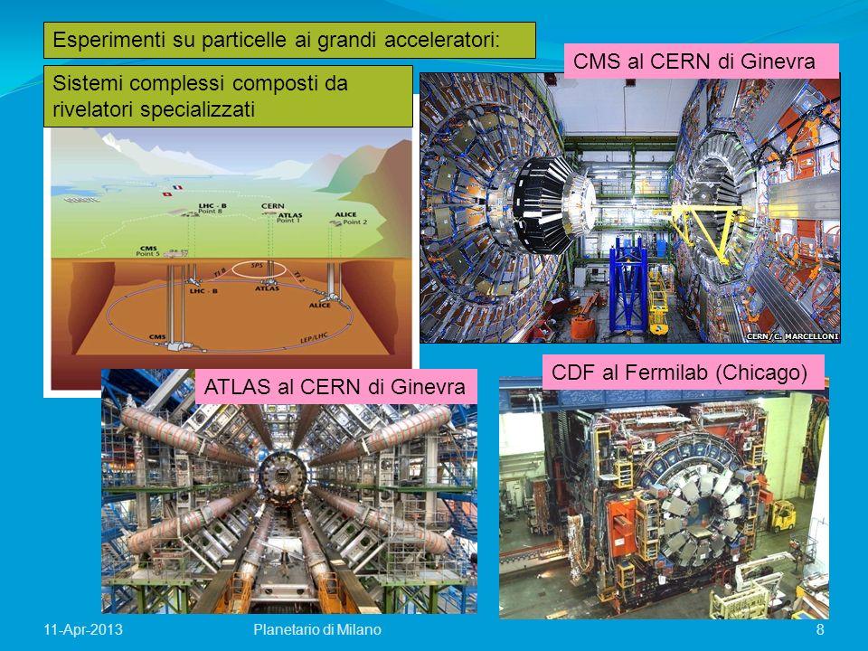 11-Apr-2013 8 Esperimenti su particelle ai grandi acceleratori: CMS al CERN di Ginevra CDF al Fermilab (Chicago) Sistemi complessi composti da rivelat