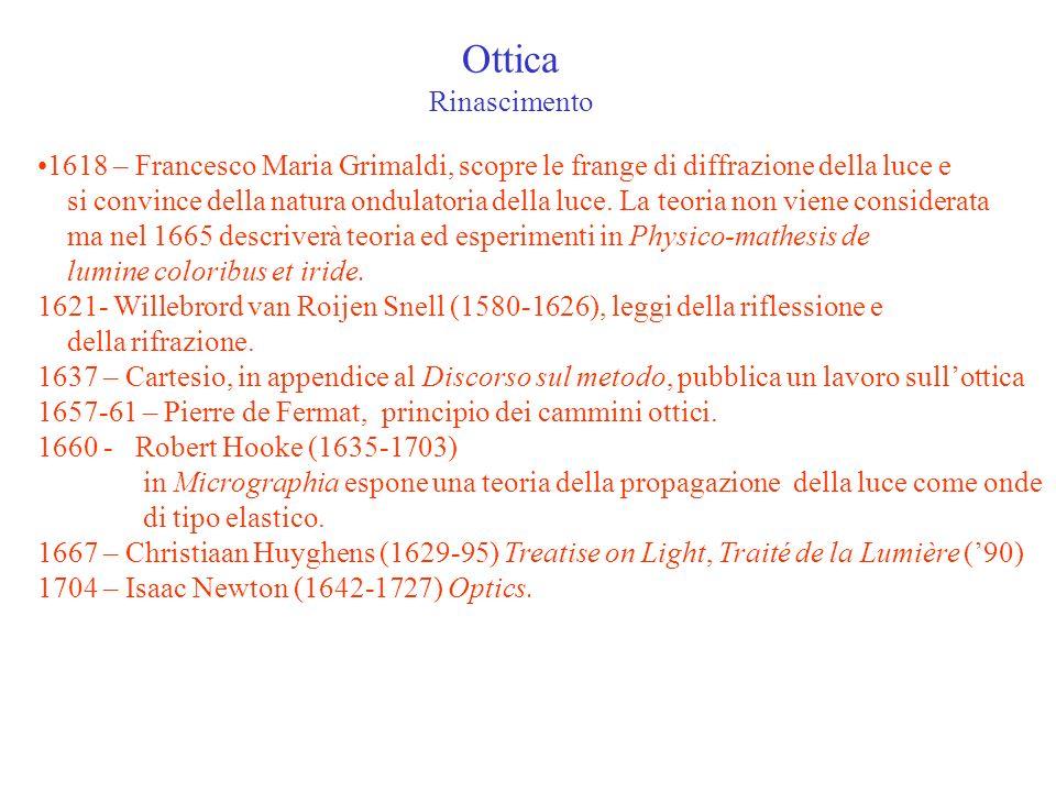 Ottica Rinascimento 1618 – Francesco Maria Grimaldi, scopre le frange di diffrazione della luce e si convince della natura ondulatoria della luce. La
