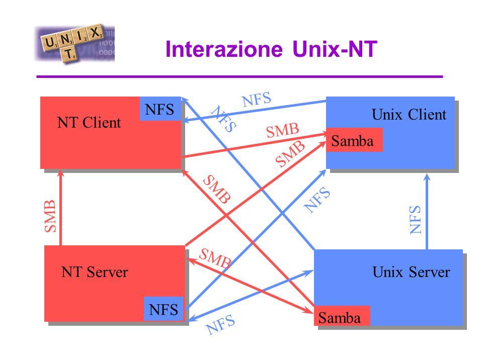 Accesso remoto a NT Citrix MetaFrame MS NT 4.0 Terminal Server Edition X Server (UNIX/PC.) Telnet / rsh WinFrame Client NT, W95/98, UNIX, Mac.. ICA NC