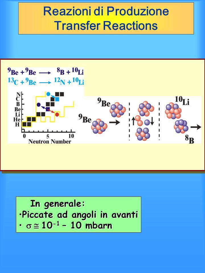 Reazioni di Produzione Transfer Reactions In generale: In generale: Piccate ad angoli in avantiPiccate ad angoli in avanti 10 -1 – 10 mbarn 10 -1 – 10