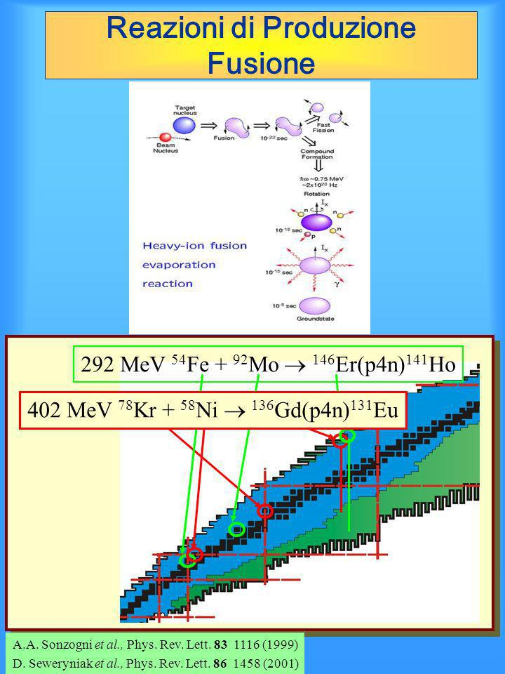 292 MeV 54 Fe + 92 Mo 146 Er(p4n) 141 Ho 402 MeV 78 Kr + 58 Ni 136 Gd(p4n) 131 Eu A.A. Sonzogni et al., Phys. Rev. Lett. 83 1116 (1999) D. Seweryniak