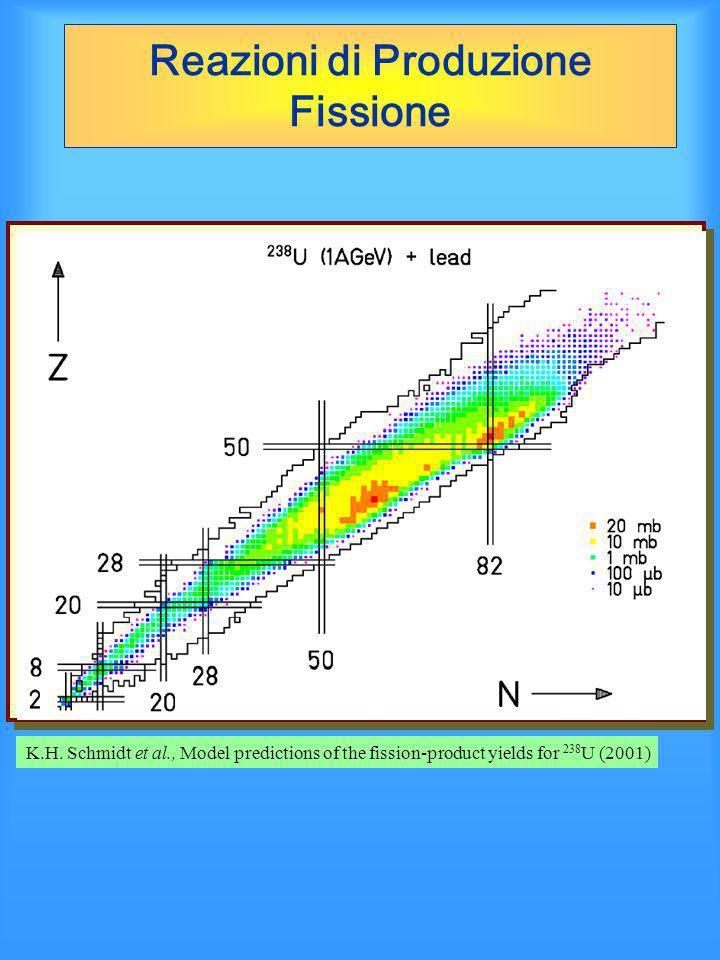 Reazioni di Produzione Fissione K.H. Schmidt et al., Model predictions of the fission-product yields for 238 U (2001)