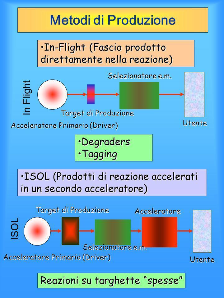Metodi di Produzione In-Flight (Fascio prodotto direttamente nella reazione)In-Flight (Fascio prodotto direttamente nella reazione) Reazioni su targhe