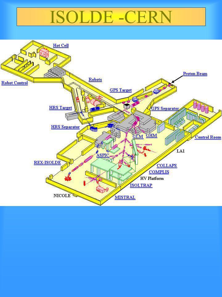 Metodo In-Flight Separazione ElettroMagnetica (Coktail di RIBS) Uso di Degrader Accettanza in angolo solido del FRS RIBs non monoenergetici Energia .