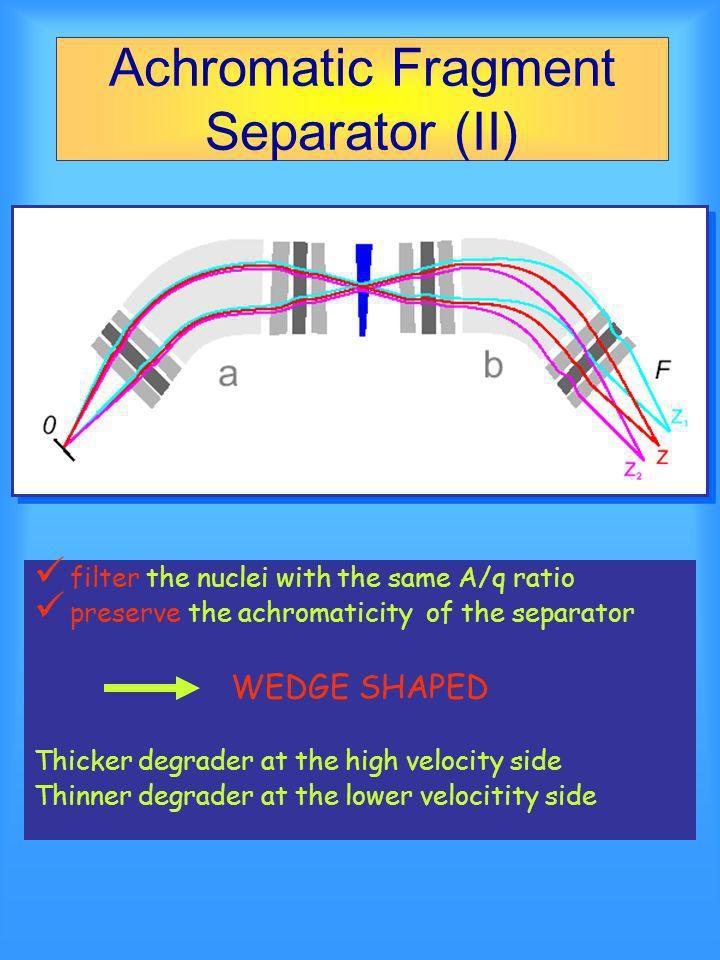 Achromatic Fragment Separator (II) filter the nuclei with the same A/q ratio preserve the achromaticity of the separator WEDGE SHAPED Thicker degrader at the high velocity side Thinner degrader at the lower velocitity side