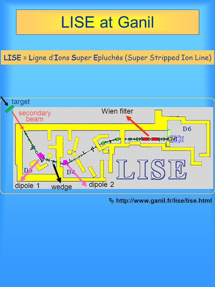 LISE at Ganil LISE = Ligne d Ions Super Epluch é s (Super Stripped Ion Line) secondary beam dipole 1 wedge Wien filter target http://www.ganil.fr/lise
