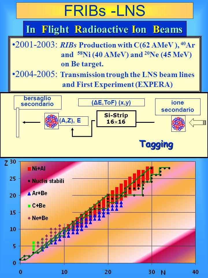 Fribs In Flight Radioactive Ion Beams 2001-2003: RIBs Production with C(62 AMeV ), 40 Ar and 58 Ni (40 AMeV) and 20 Ne (45 MeV) on Be target.