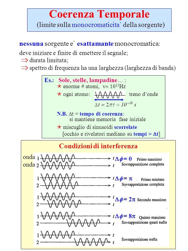 Coerenza Temporale (limite sulla monocromaticita` della sorgente) nessuna sorgente e` esattamante monocromatica : deve iniziare e finire di emettere i